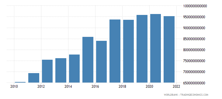 mali exports of goods and services constant lcu wb data