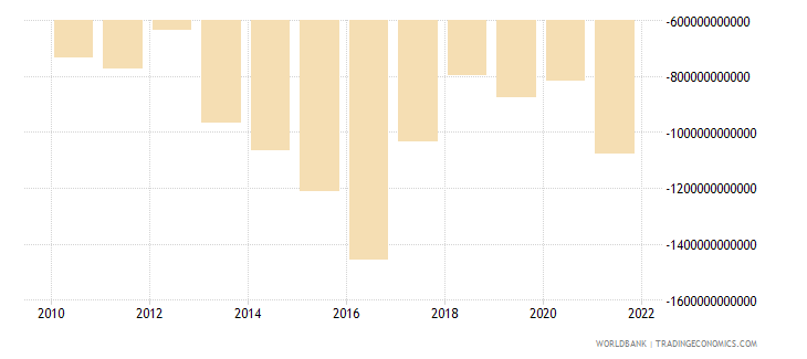 mali external balance on goods and services constant lcu wb data