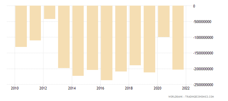 mali external balance on goods and services us dollar wb data