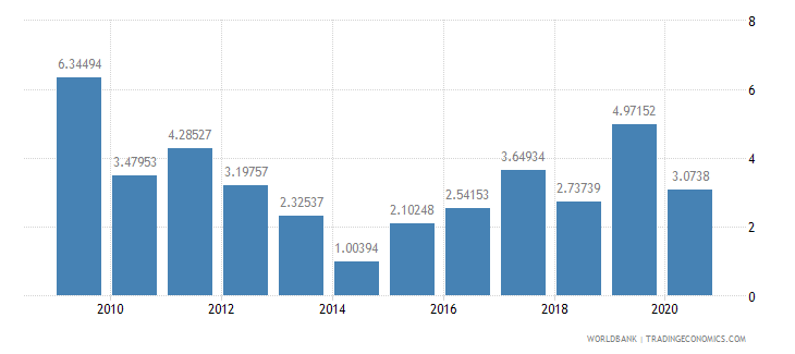 mali foreign direct investment net inflows percent of gdp wb data