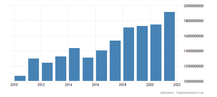 mali gdp us dollar wb data
