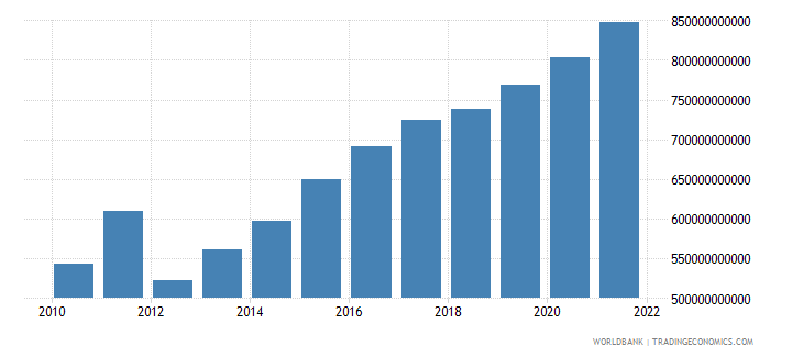 mali general government final consumption expenditure constant lcu wb data