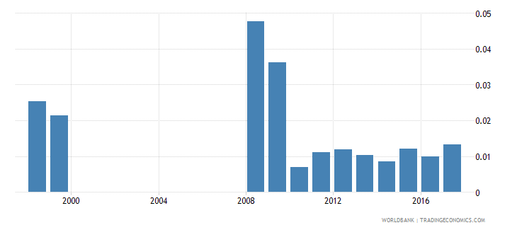mali government expenditure on pre primary education as percent of gdp percent wb data