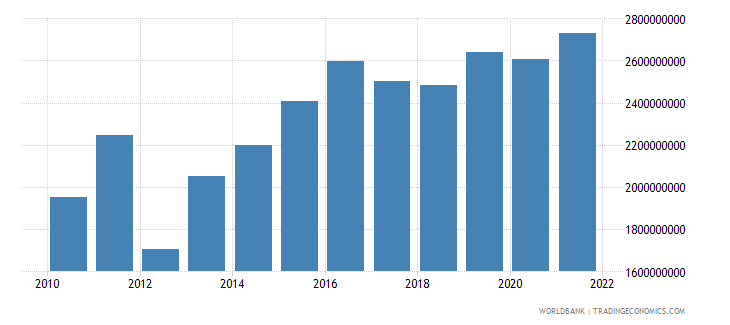 mali gross fixed capital formation constant 2000 us dollar wb data