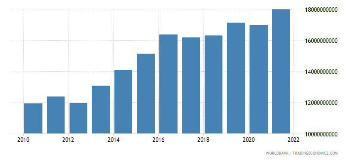 mali gross national expenditure constant 2000 us dollar wb data