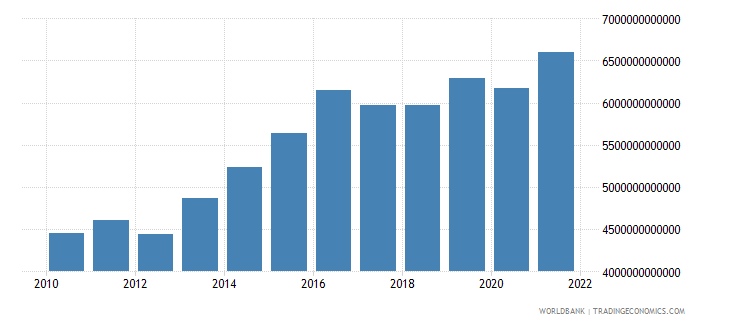mali gross national expenditure constant lcu wb data