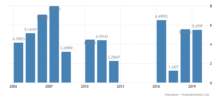 mali high technology exports percent of manufactured exports wb data