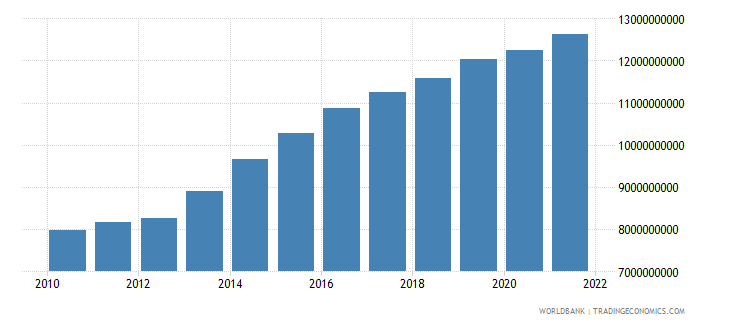 mali household final consumption expenditure constant 2000 us dollar wb data