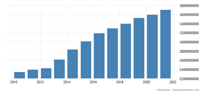 mali household final consumption expenditure ppp constant 2005 international dollar wb data