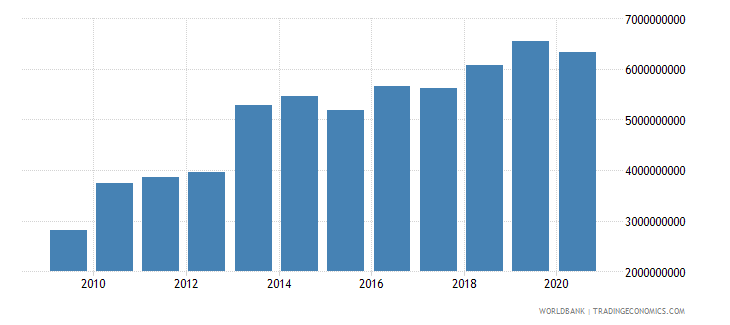 mali imports of goods and services bop us dollar wb data