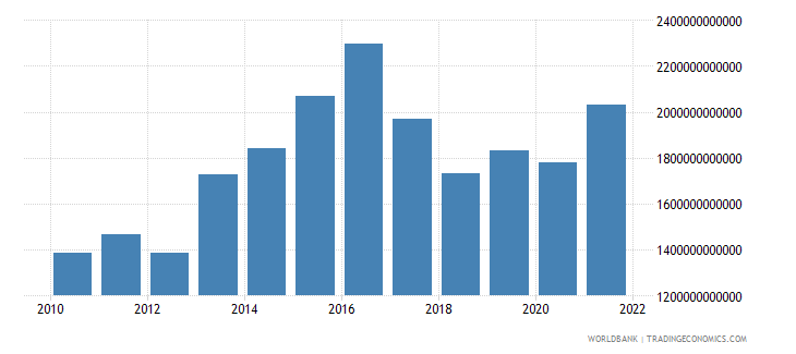 mali imports of goods and services constant lcu wb data