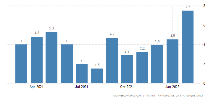Mali Inflation Rate