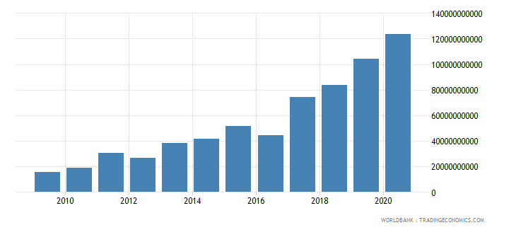 mali interest payments current lcu wb data