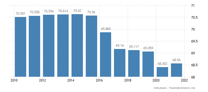 mali labor participation rate total percent of total population ages 15 plus  wb data