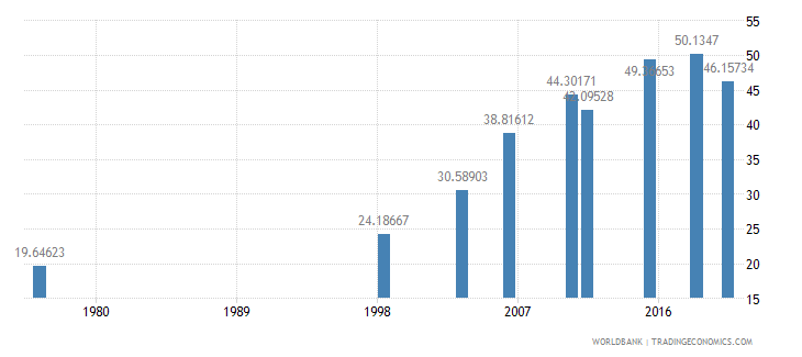 mali literacy rate youth total percent of people ages 15 24 wb data
