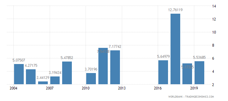 mali manufactures exports percent of merchandise exports wb data