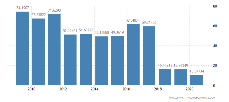 mali merchandise exports to developing economies in sub saharan africa percent of total merchandise exports wb data