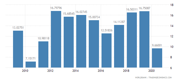 mali merchandise exports to developing economies outside region percent of total merchandise exports wb data