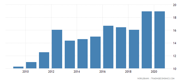 mali merchandise imports from developing economies in east asia  pacific percent of total merchandise imports wb data