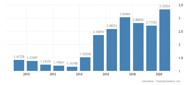 mali military expenditure percent of gdp wb data