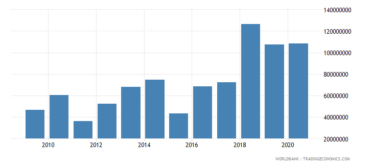 mali net bilateral aid flows from dac donors germany us dollar wb data