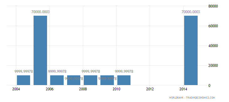 mali net bilateral aid flows from dac donors greece us dollar wb data