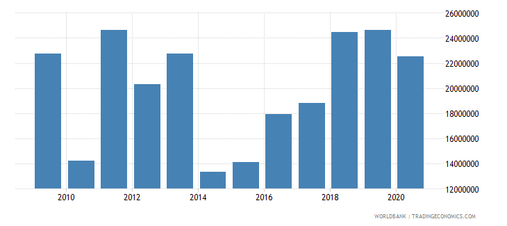 mali net bilateral aid flows from dac donors luxembourg us dollar wb data