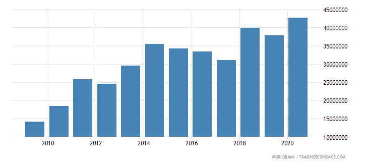 mali net bilateral aid flows from dac donors switzerland us dollar wb data