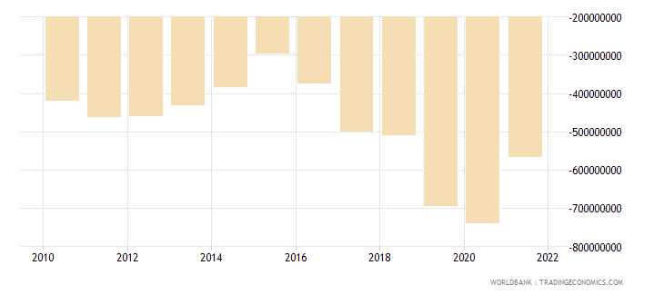 mali net income from abroad us dollar wb data