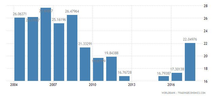 mali net intake rate in grade 1 percent of official school age population wb data