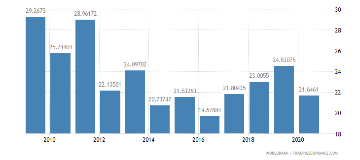 mali net oda received percent of imports of goods and services wb data