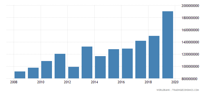 mali net official development assistance and official aid received constant 2007 us dollar wb data