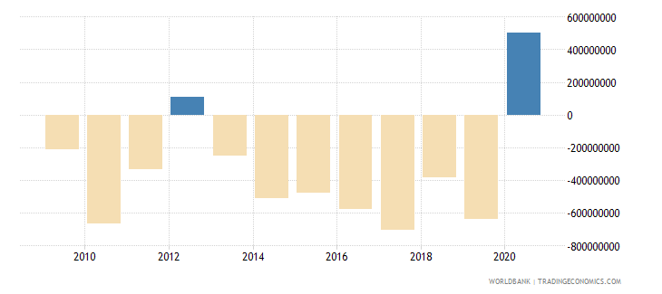 mali net trade in goods bop us dollar wb data