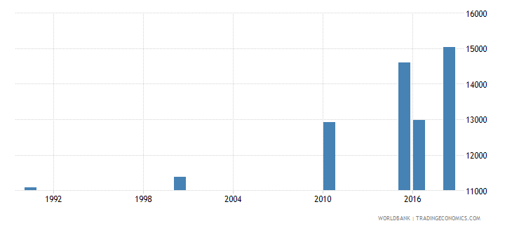 mali number of deaths ages 5 14 years wb data