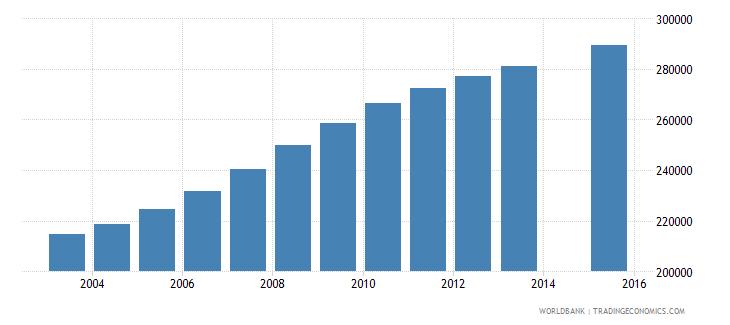 mali population age 1 female wb data