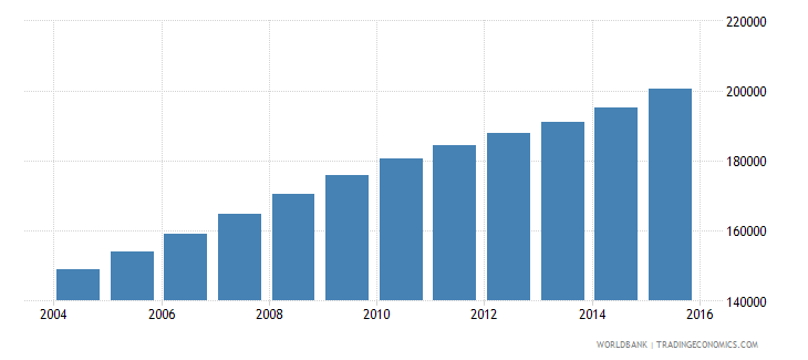 mali population age 12 male wb data
