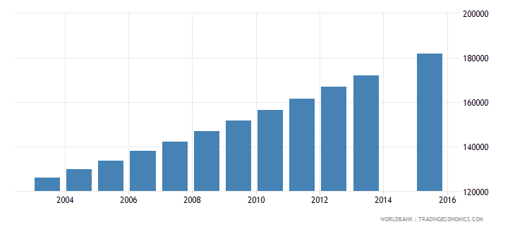 mali population age 16 female wb data