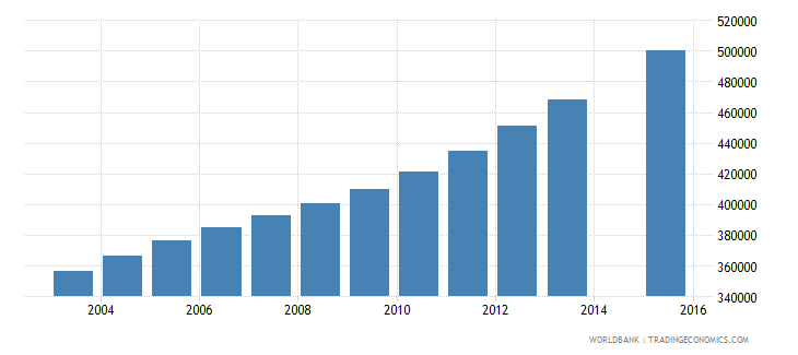 mali population age 6 total wb data