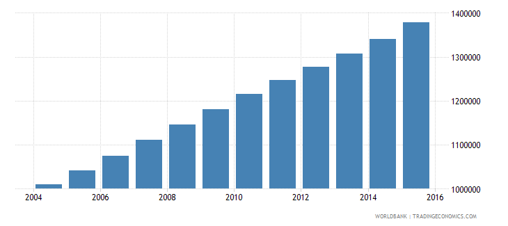 mali population ages 10 16 male wb data