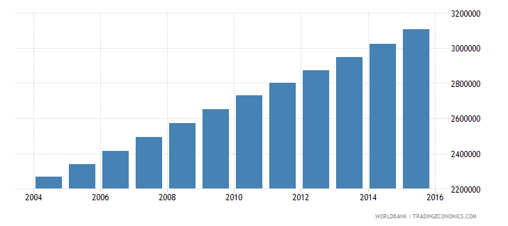 mali population ages 10 17 total wb data