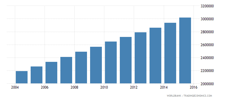 mali population ages 11 18 total wb data