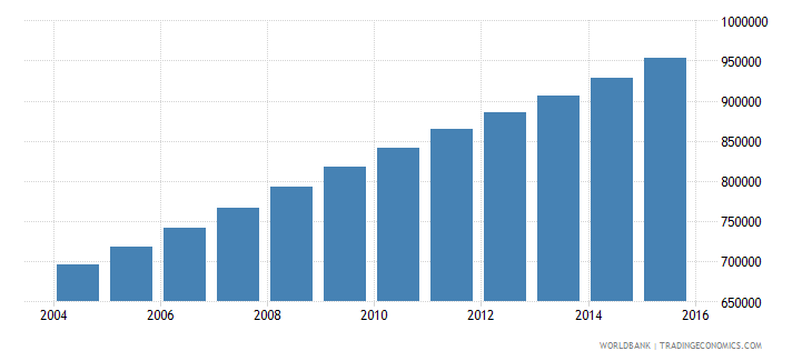 mali population ages 12 16 male wb data