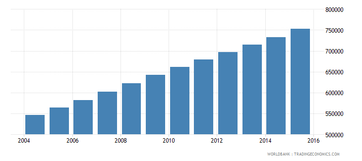 mali population ages 13 16 male wb data