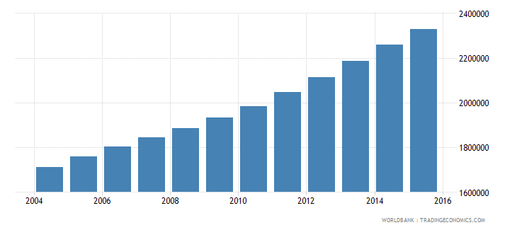 mali population ages 6 10 total wb data