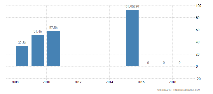 mali present value of external debt percent of exports of goods services and income wb data
