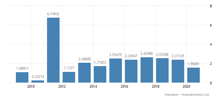 mali short term debt percent of exports of goods services and income wb data