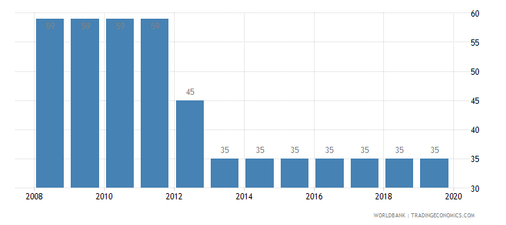 mali tax payments number wb data