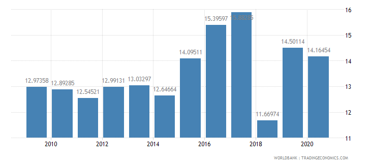 mali tax revenue percent of gdp wb data