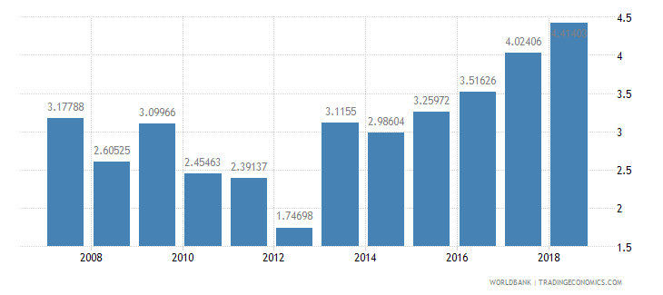 mali total debt service percent of exports of goods services and income wb data