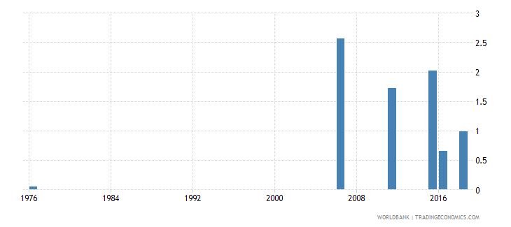 mali uis percentage of population age 25 with a completed bachelors or equivalent degree isced 6 female wb data